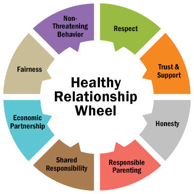 Tips for a Healthy Relationship