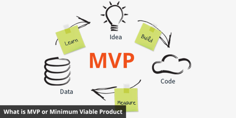 Some Examples of MVP Products